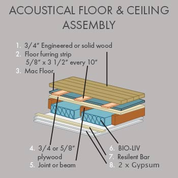 Floor and ceiling assembly